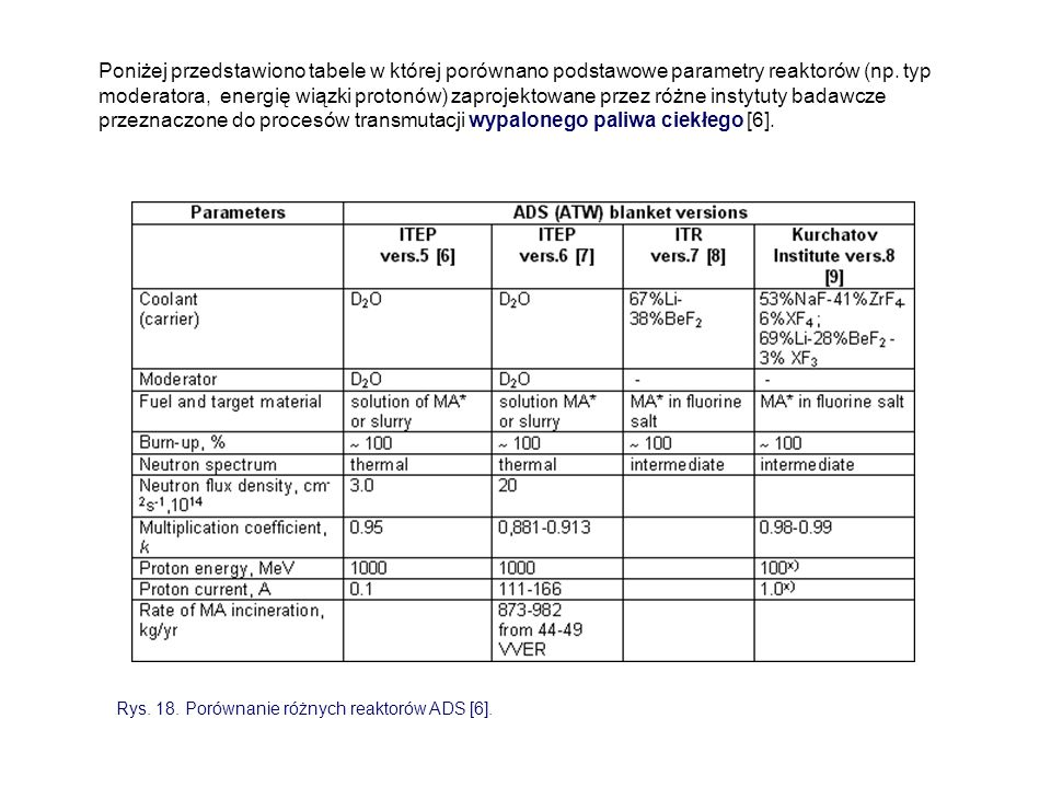 Poniżej przedstawiono tabele w której porównano podstawowe parametry reaktorów (np. typ moderatora, energię wiązki protonów) zaprojektowane przez różne instytuty badawcze przeznaczone do procesów transmutacji wypalonego paliwa ciekłego [6].